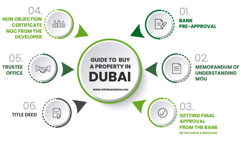 steps of buying property in dubai