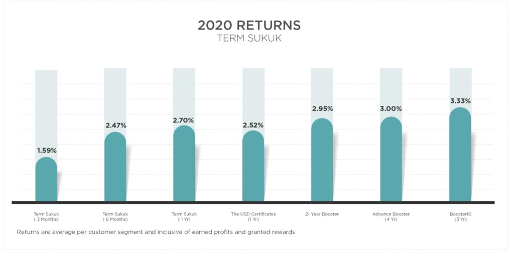 term sukuk 2020 returns