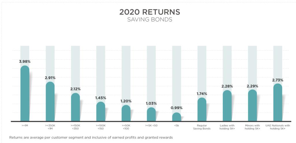 2020 saving bonds returns