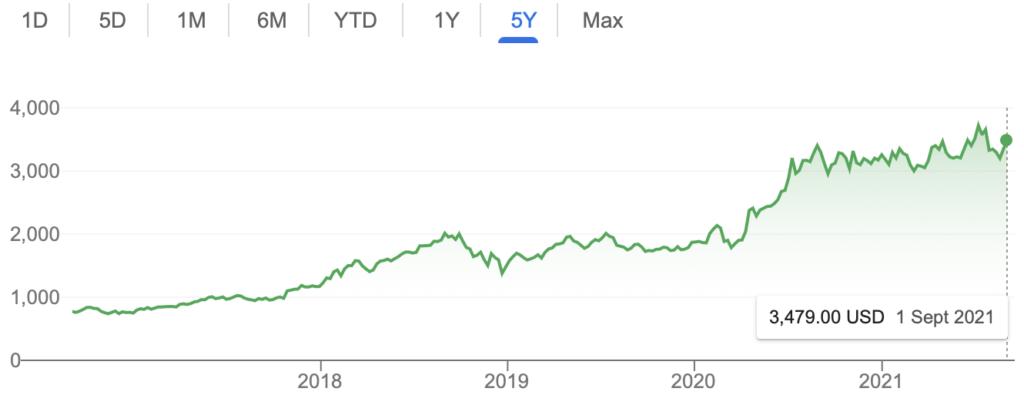 amazon stock 5 years chart