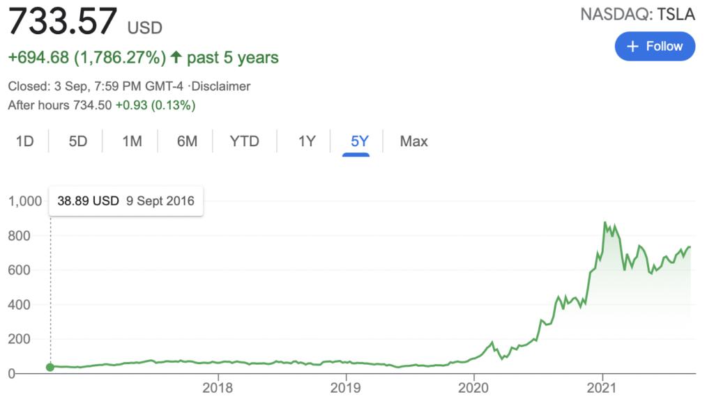 Tesla stock price 5 years