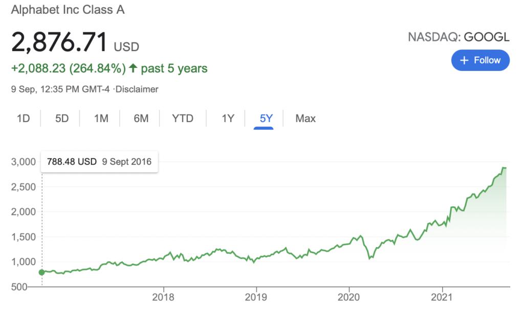 google stock 5 years performance